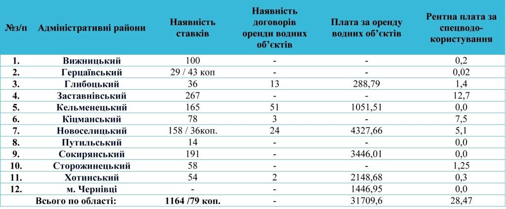 Інформація про моніторинг наявності наданих в оренду водних об'єктів, кількості орендарів, надходження коштів за оренду водних об'єктів до обласного бюджету та рентної плати  за спецводокористування  станом на 01.05.2015 року